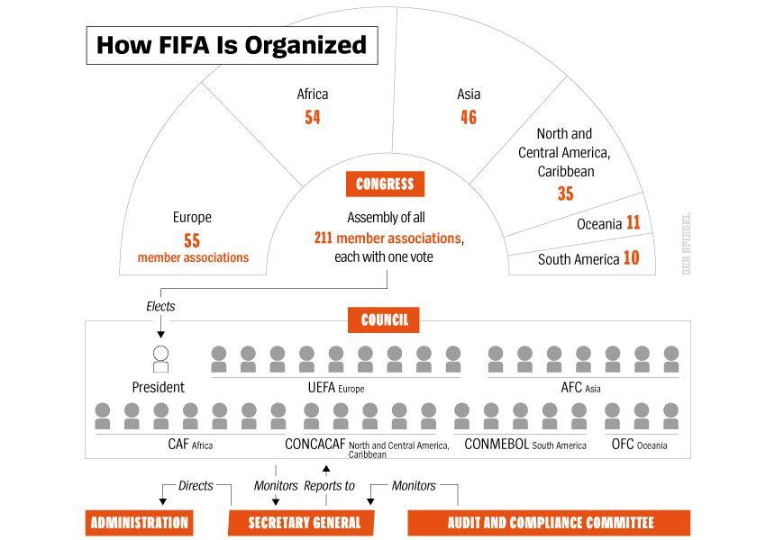 DER SPIEGEL 45, Seite 104 How FIFA Is Organized