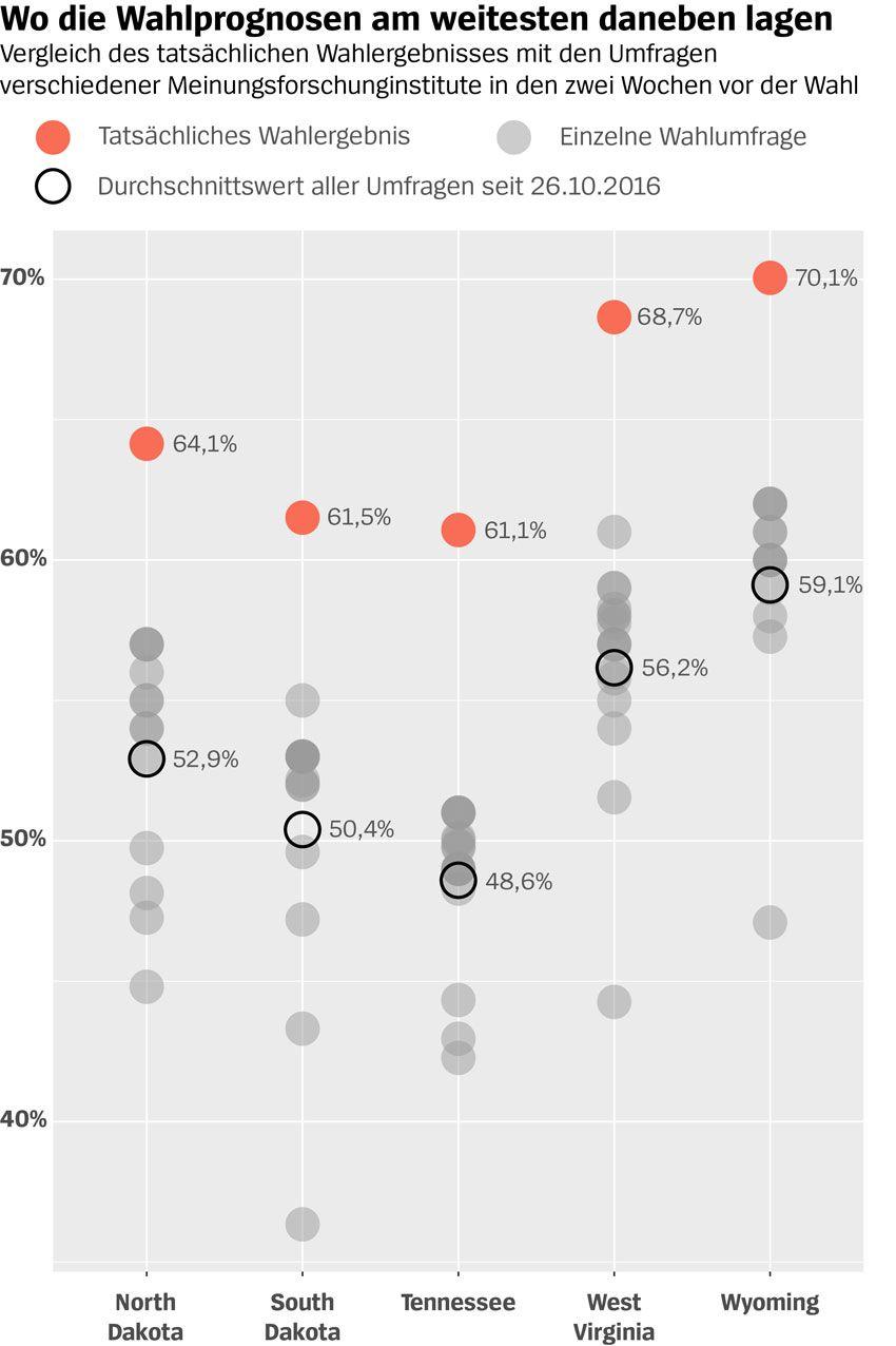 Grafik - US-Wahl - Wo die Wahlprognosen am weitesten daneben lagen