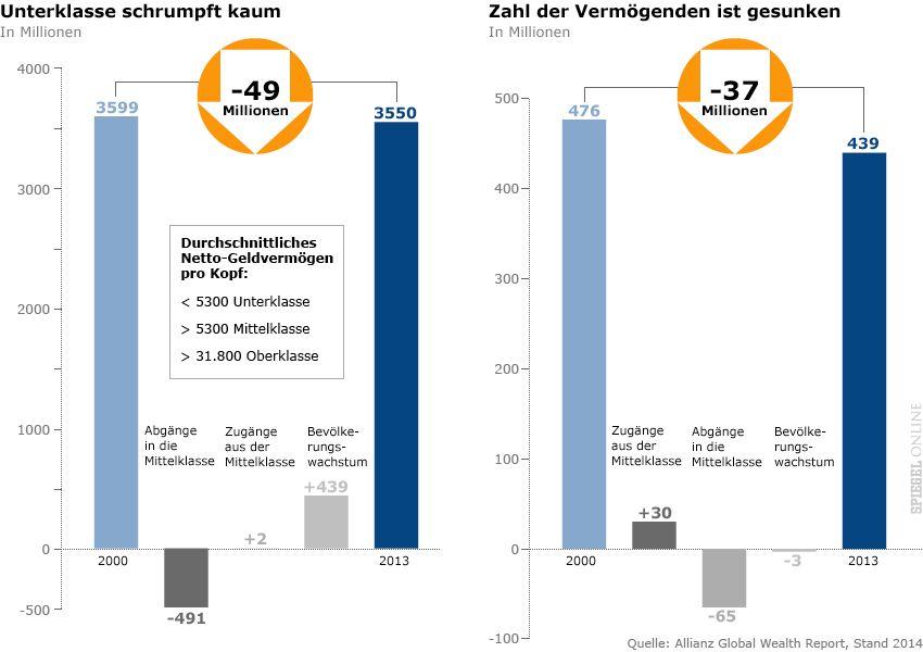 GRAFIK - ACHTUNG FREIE RATIO - Allianz Global Wealth Report 2014 - Unterklasse schrumpft kaum
