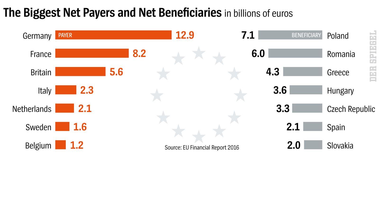 DER SPIEGEL 14 2018 s29 englisch The Biggest Net Payers and Net Beneficiaries