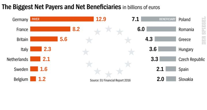 Graphic: Net Payers and Net Beneficiaries