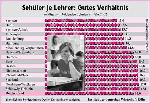 IWD-Grafik: Schüler pro Lehrer