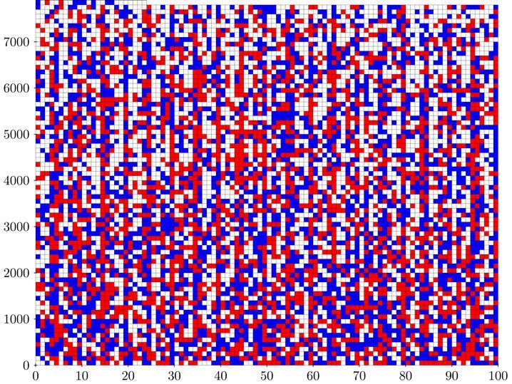 Die Grafik zeigt eine Lösung für die Zahlen von 1 bis 7824. Ab 7825 gibt es keine Aufteilung mehr.