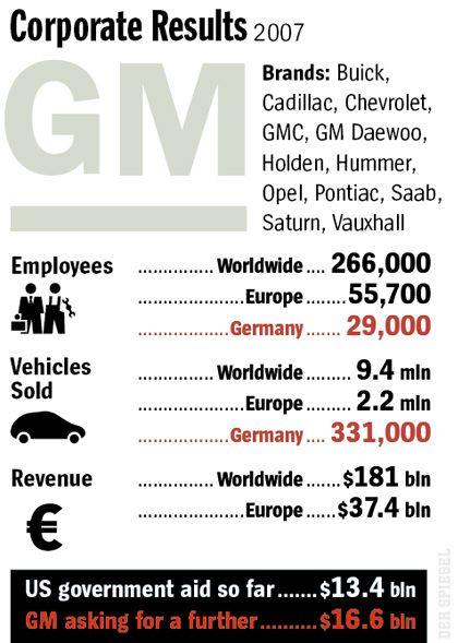 Graphic: GM's 2007 Results