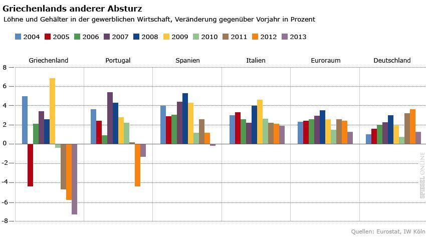 Grafik - Griechenlands anderer Absturz - Löhne und Gehälter in der gewerblichen Wirtschaft 2004 - 2013