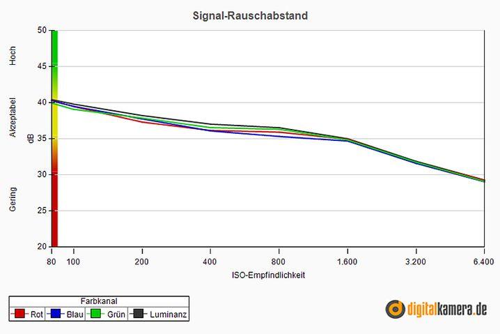 Signal-Rauschabstand der LX7 (Bildsensor wie in der LF1): Für eine Kompaktkamera gute Qualität
