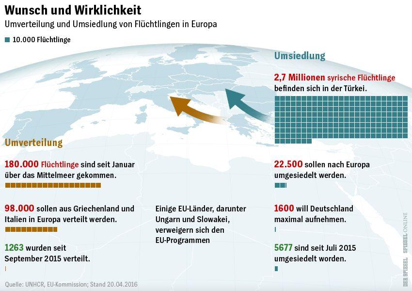 Karte Flüchtlinge UmVerteilung Wunsch und wirklichkeit