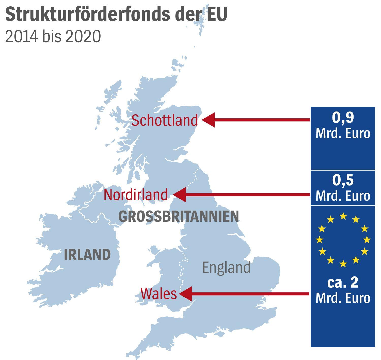 GRAFIK Brexit - Strukturförderfonds der EU - 2014 bis 2020