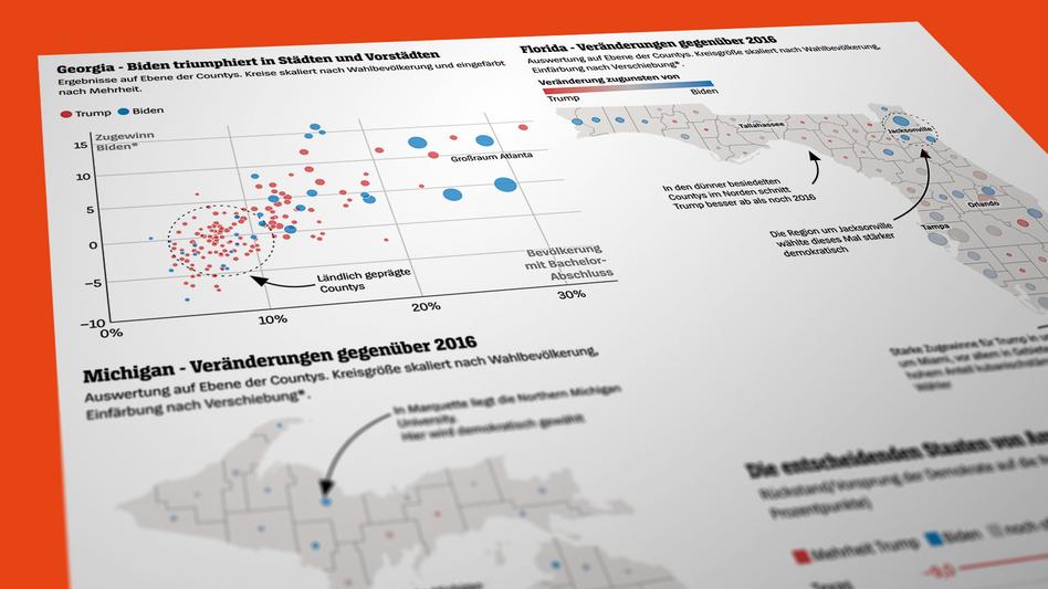 Analyse der Wahlergebnisse in ausgewählten US-Bundesstaaten