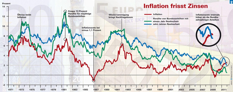 EINMALIGE VERWENDUNG Stiftung Warentest Zinsentwicklung