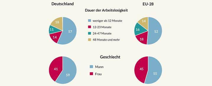 Arbeitslosigkeit in Deutschland und der EU: Dauer und Alter