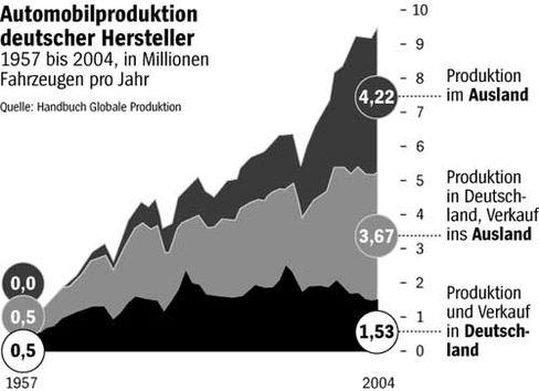 Automobilproduktion deutscher Hersteller - wachsender Auslandsanteil
