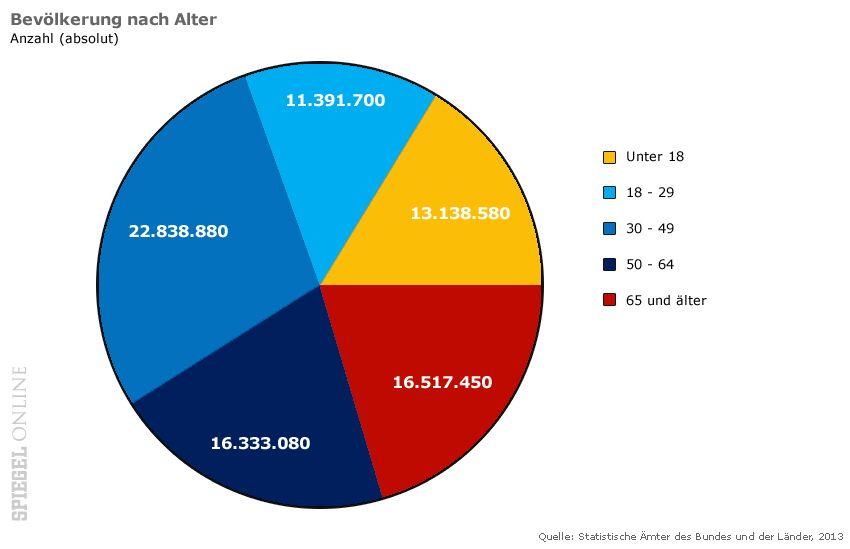 Grafik - Zensus - Bevölkerung nach Alter
