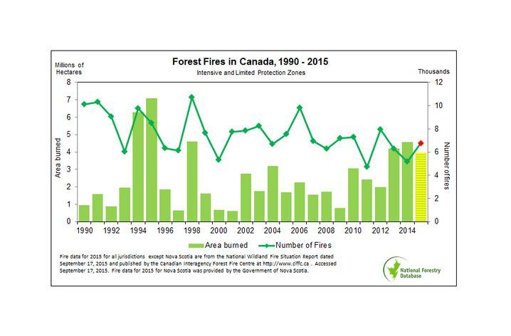 Waldbrände in Kanada 1990 bis 2015