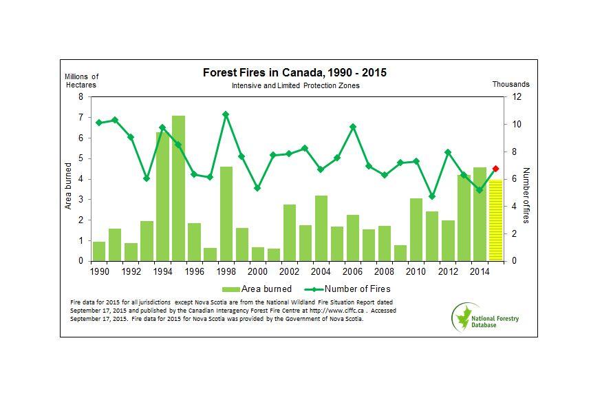 EINMALIGE VERWENDUNG Kanada/ Waldbrände