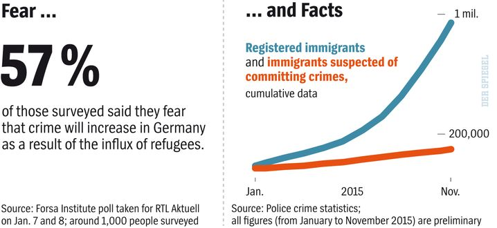 Fear and facts about crime committed by immigrants