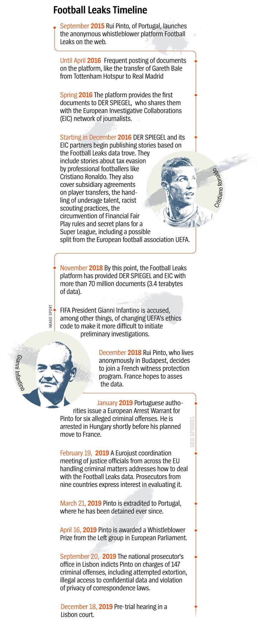 Grafik International Timeline Football Leaks