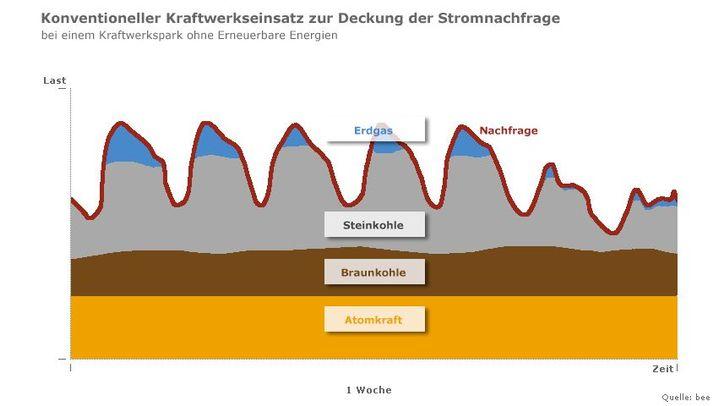 Grafiken: Wie Öko- und Atomstrom konkurrieren