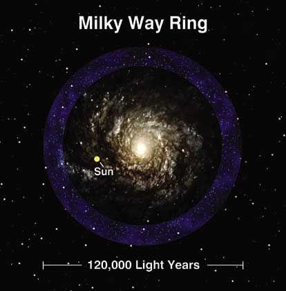 Sternenring (blau), Milchstraße mit Position der Sonne: Überbleibsel aus turbulenter Frühzeit?