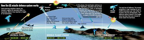 Graphic: How the US missile defense system works