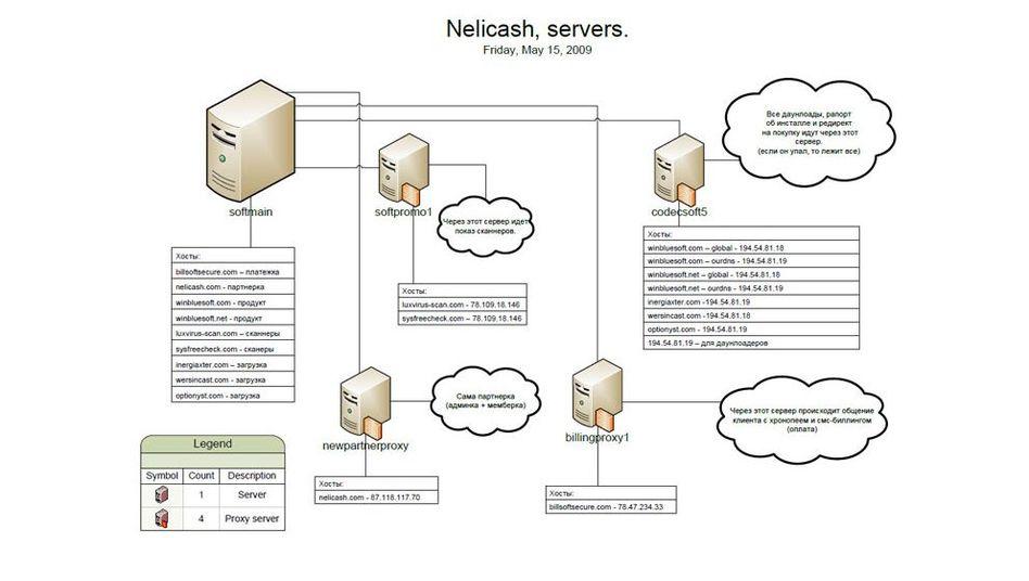 DNS-System: Von Kriminellen auf gefälschten Server umgeleitet