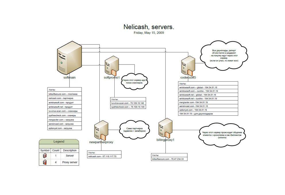 SCREENSHOT Trendmicro / Nelicash Servers / NETZWELT