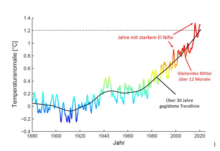 Globaler Temperaturverlauf seit dem Jahr 1880 bis einschließlich November 2020. Die farbige Linie zeigt den gleitenden Mittelwert über 12 Monate, die schwarze Linie die klimatologisch geglättete Kurve. Basisperiode 1880-1909, Datenquelle NASA Gistemp.
