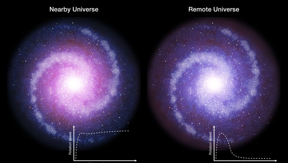 Rotationsgeschwindigkeiten bei Galaxien im nahen (li.) und fernen (re.) Universum