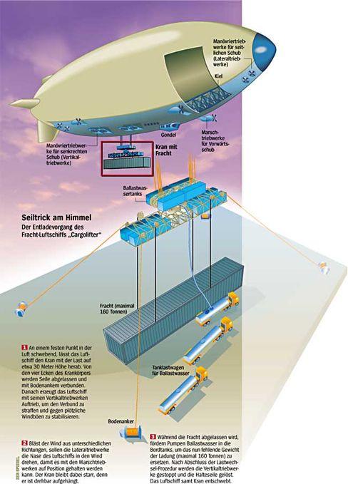 """Vision des Schwertransports in der Luft: """"Die technische Realisierbarkeit sehr kritisch hinterfragen"""""""