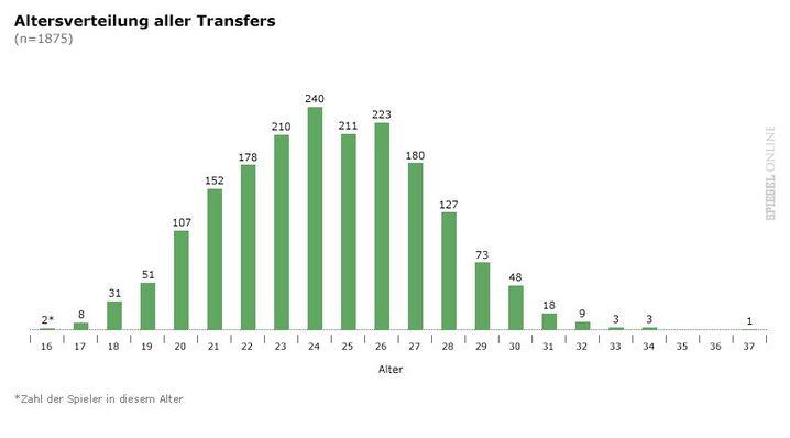 24 Jahre: Das Alter von 240 Top-Spielern während des Transfers