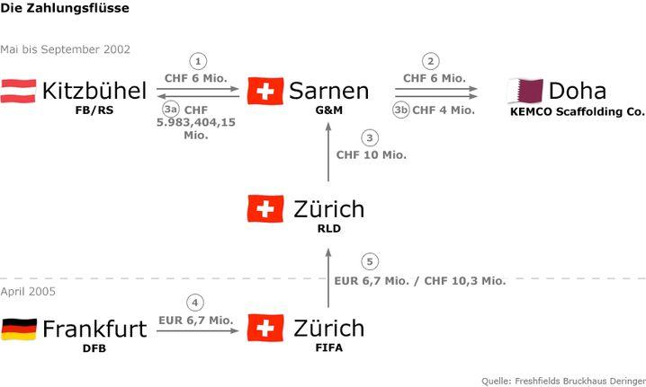 Der Zahlungsfluss der 6,7 Millionen Euro