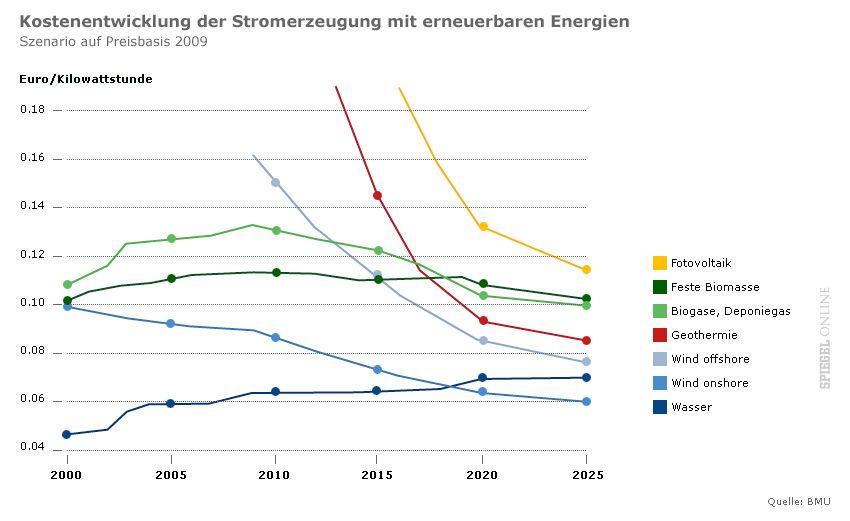 Grafik Kostenentwicklung der Stromerzeugung mit erneuerbaren Energien