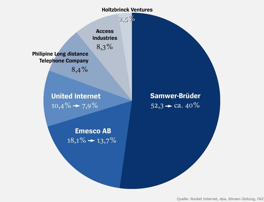 Grafik - Börsengang Rocket Internet v2
