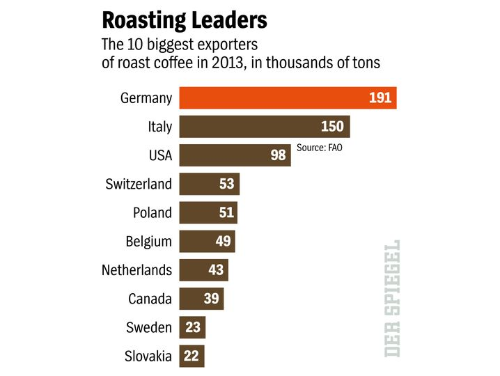 Graphic: Where Coffee Is Roasted