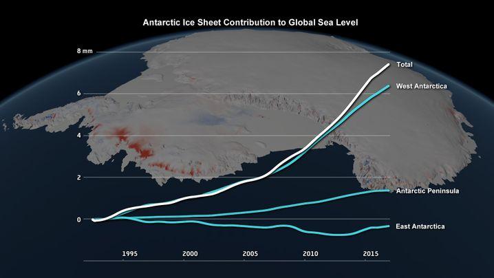 Beitrag des Antarktiseises zum Meeresspiegel 1992 bis 2017