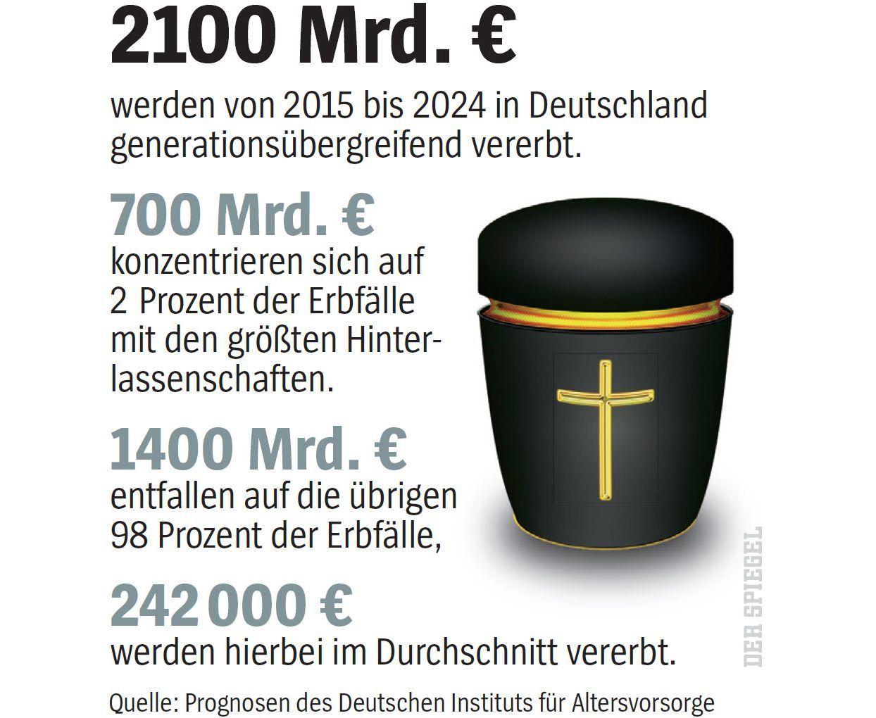 SPIEGEL Plus SPIEGEL 27/2016 S.44 Notar Bultmann / Nachlass