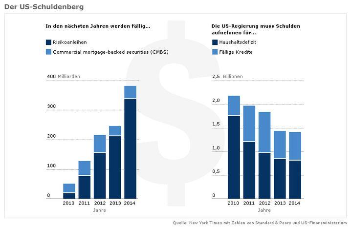 US-Schuldenberg: Schwachen Schuldnern droht der Kredit-Entzug