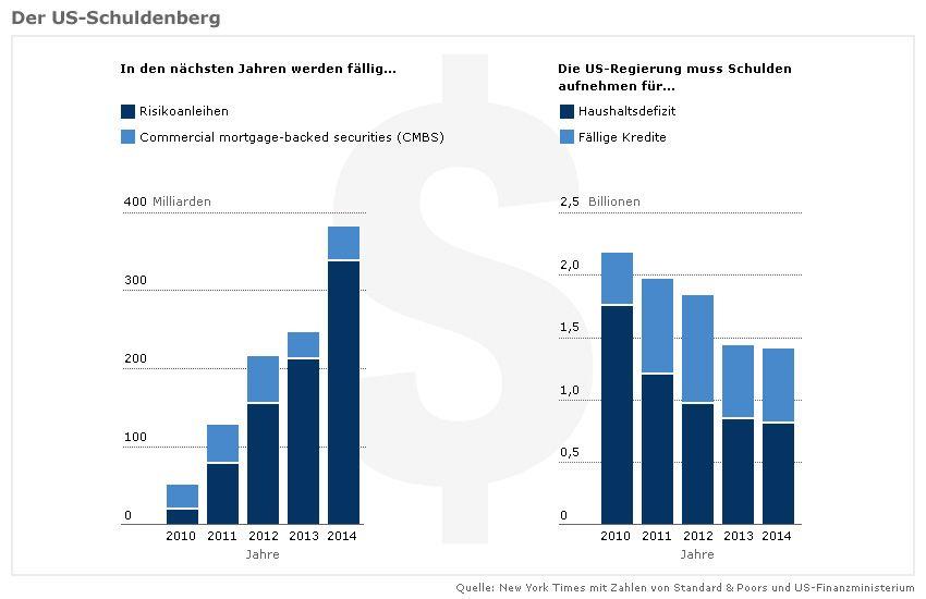 Grafik - Schulden USA