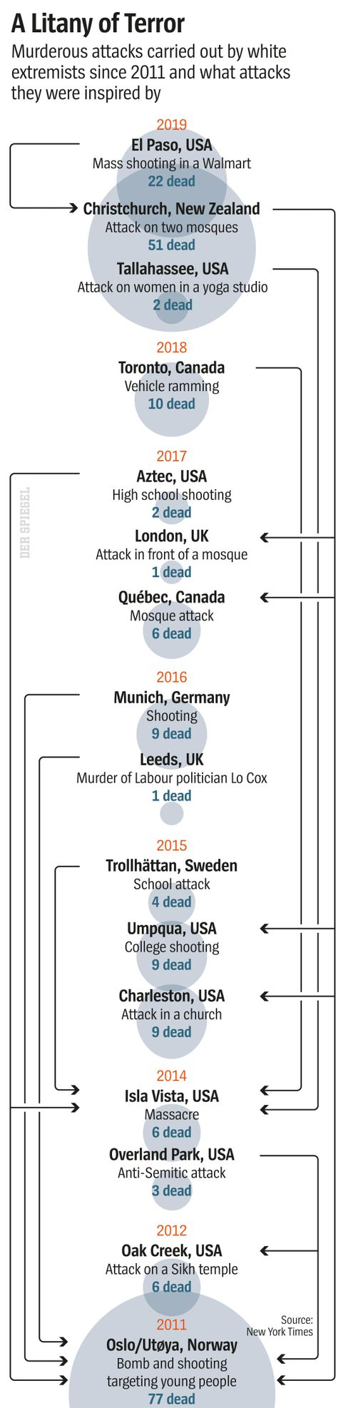 A Litany of Terror: Recent white extremist attacks.