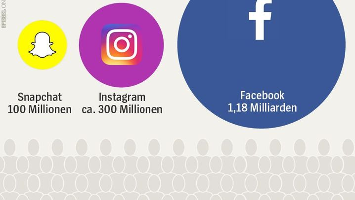 Machtkampf im Internet: Snapchat gegen Facebook, YouTube & Co