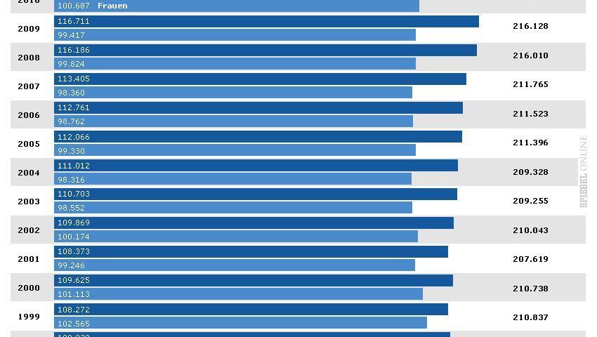 Krebstote in Deutschland: Anzahl der Frauen konstant, bei den Männern steigen die Zahlen