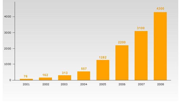 Grafiken: Solarenergie in Deutschland
