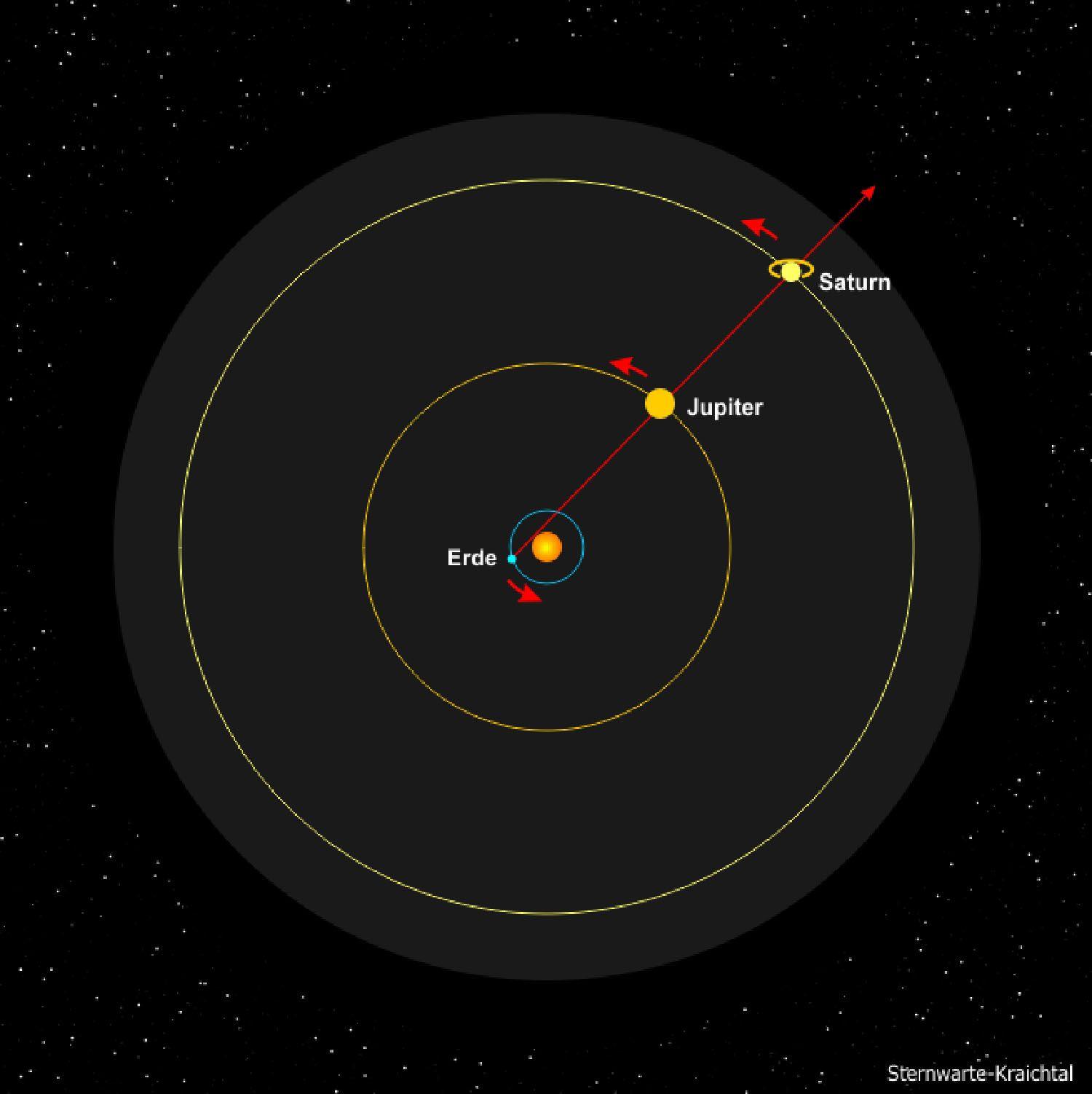 Jupiter überholt Saturn