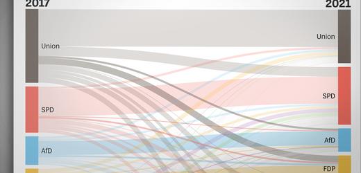 Bundestagswahl 2021: Ergebnis der Wählerwanderung im Detail