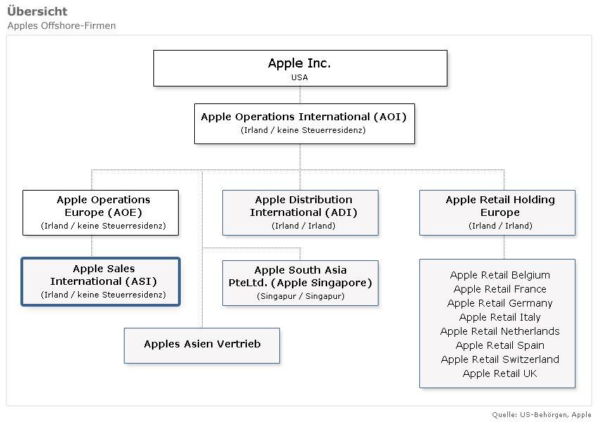 Apples Offshore-Firmen / asi und weitere