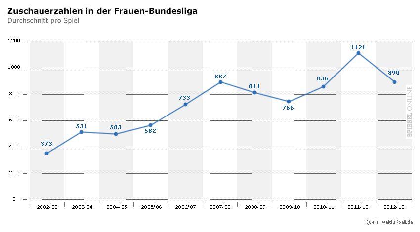 Grafik - Zuschauerzahlen in der Frauen-BL