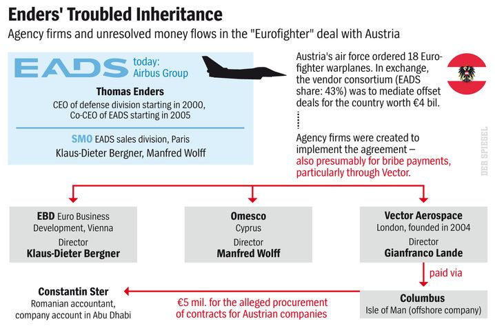 Enders' troubled inheritance