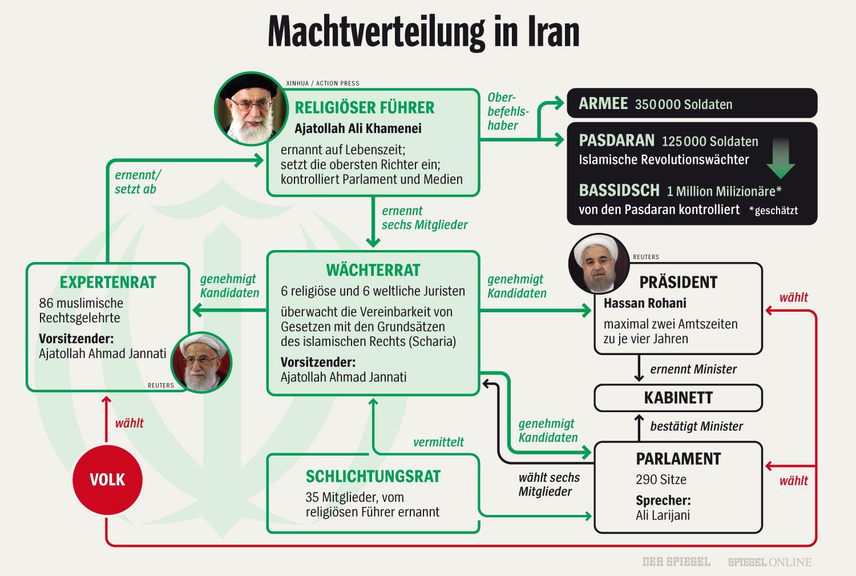 GRAFIK - Machtverteilung in Iran (aus DER SPIEGEL 2009 - aktualisierte Fassung von BOS-ID 17975167)