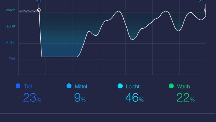 Sleep-Tracker: Diese Schlafgadgets haben wir getestet