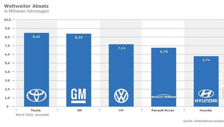 VW vs. GM vs. Toyota: Autokonzerne im Vergleich